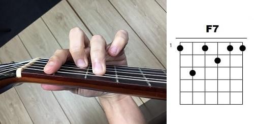acordes de guitarra fa septima fa7 f7