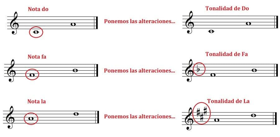 intervalos musicales notas y tonalidades