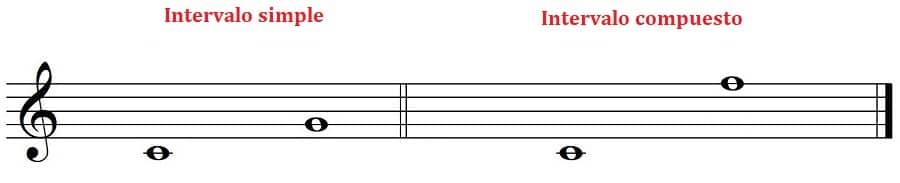 intervalo simple intervalo compuesto