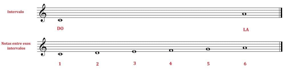 paso dos distancia de los intervalos musicales
