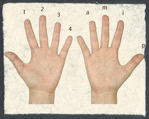 aprender fingerstyle en guitarra dedos