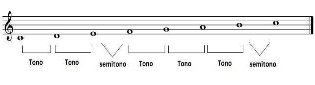 Escalas diatónicas. La escala de do mayor con tonos y semitonos