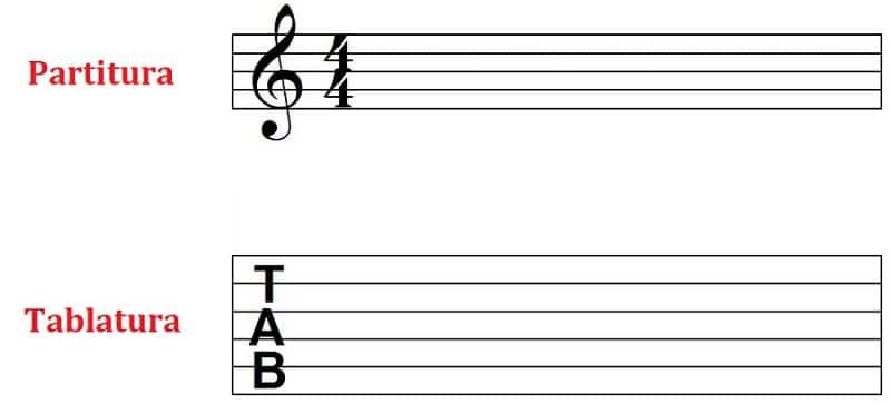 aprender a tocar la guitarra con partitura y tablatura