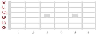 afinaciones alternativas en la guitarra dropped d doble