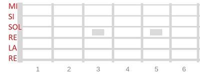 afinaciones alternativas en la guitarra dropped d