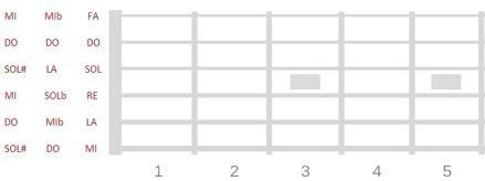 afinaciones alternativas en la guitarra afinaciones regulares