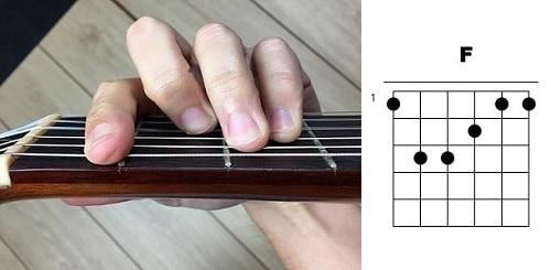 acordes de guitarra fa mayor f
