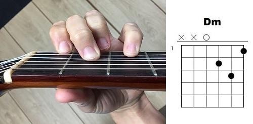 acordes de guitarra re menor rem dm