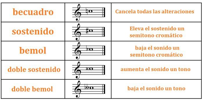 tabla de las alteraciones musicales