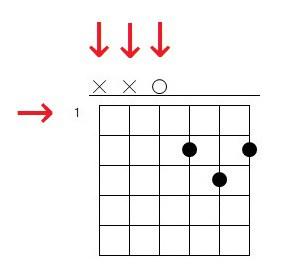 como leer acordes de guitarra traste