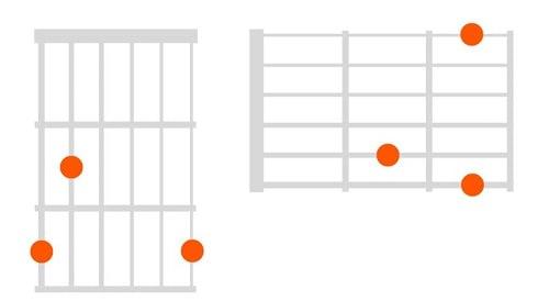 como leer acordes de guitarra puntos