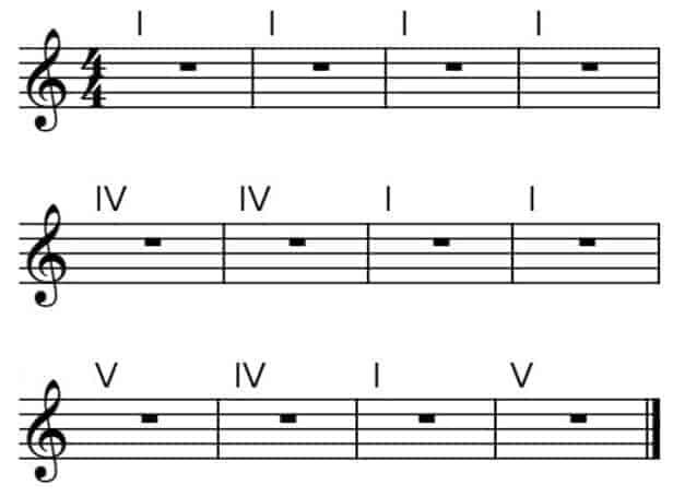 como tocar blues en guitarra los 12 compases del blues